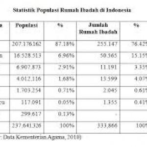 data tempat ibadah di Indoensia