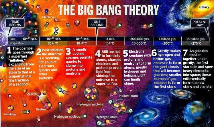 Ilustrasi Teori Big Bang