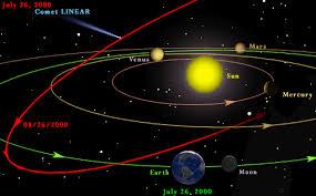 Garis Edar Planet