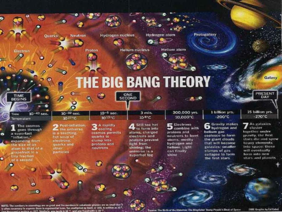 Big Bang, Teori Penciptaan Alam Semesta Di Al-Qur'an Tak Terbantahkan ( Mukjizat Al-Qur'an )